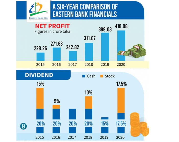 Eastern Bank declares highest dividend in 5 years